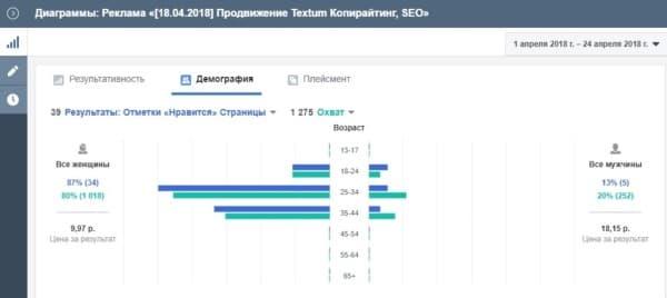Скрин статистики продвижения страницы Textum в Фейсбук: демография