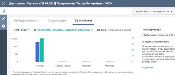 Скрин статистики продвижения страницы Textum в Фейсбук: плейсмент