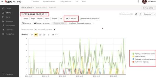 График источников трафика в Яндекс. Метрике