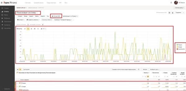 Детализация графика «Источники» в Яндекс. Метрике