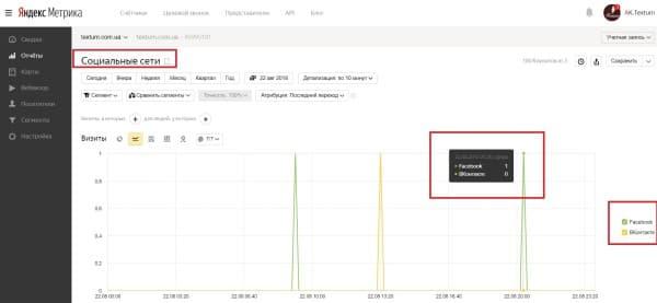 Раздел «Социальные сети» в Яндекс. Метрике