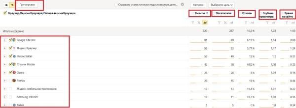 Детализация отчета «Браузеры» в  Яндекс. Метрике