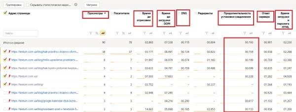 Отчет по времени загрузки страниц в  Яндекс. Метрике