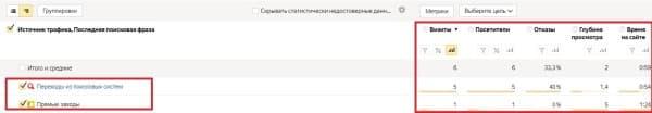 Детализация отчета посещаемости конкретной страницы  в Яндекс. Метрике