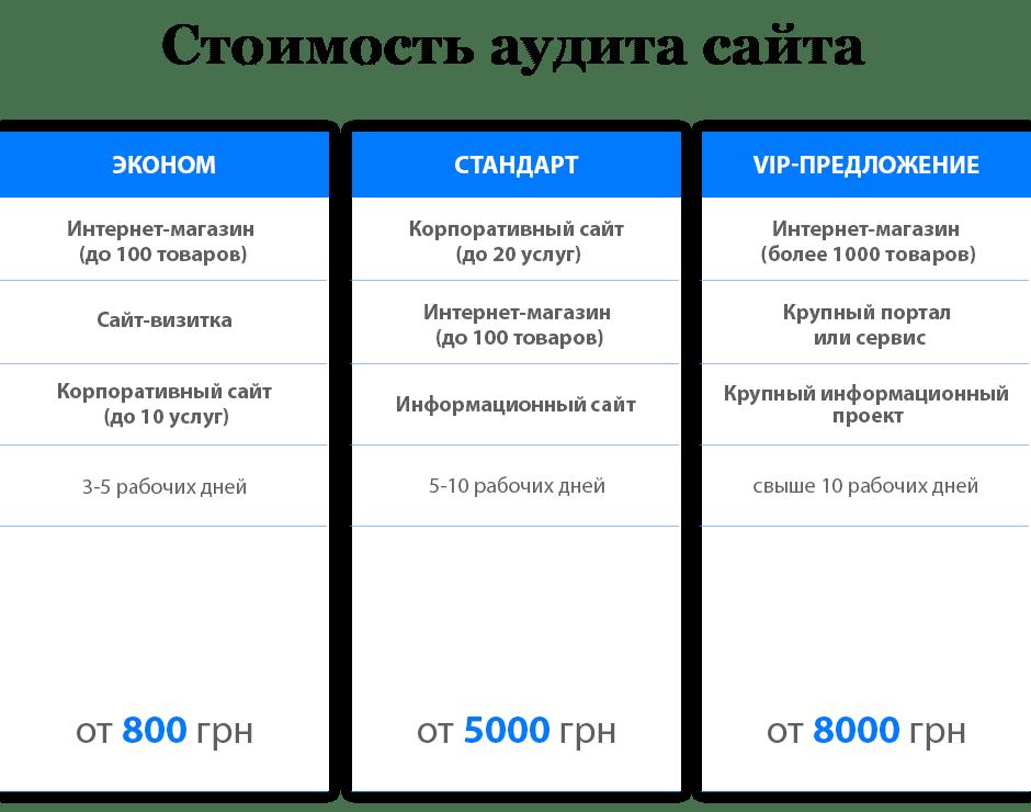 Цены на SEO-аудит сайта