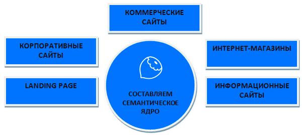 Составление семантического ядра – виды сайтов