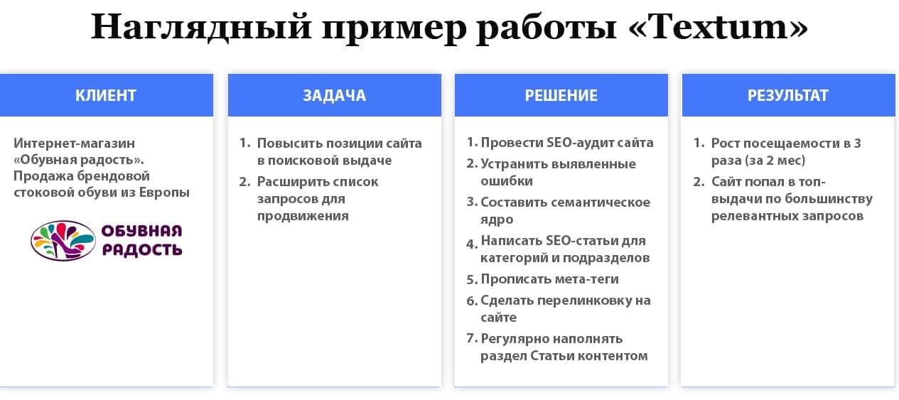 Пример внутренней оптимизации сайта