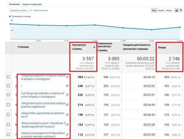 Скрин статистики посещения блога Textum