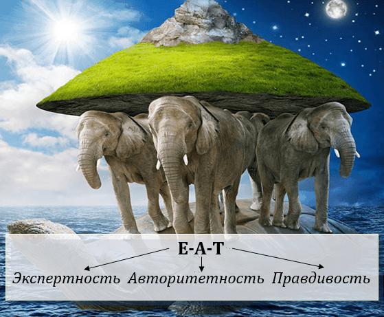 Правило E-A-T