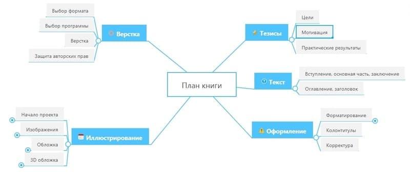 Полный план работ в Mind-карте