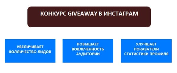 Плюси конкурсу Giveaway в Інстаграм