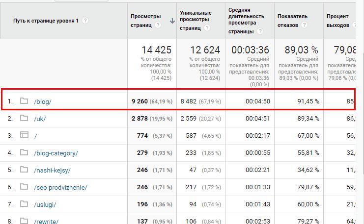 Анализ посещаемости сайта по Google Analytics