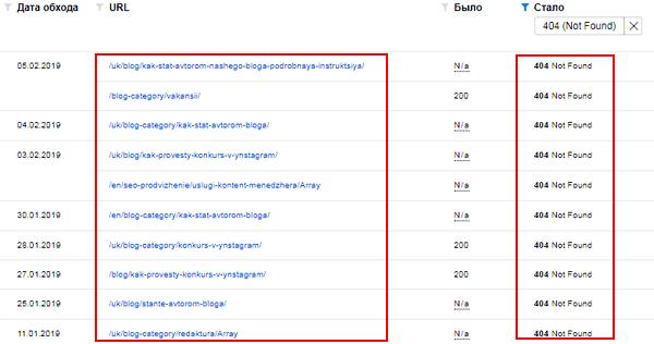 Список битых ссылок на сайте в Яндекс.Вебмастер