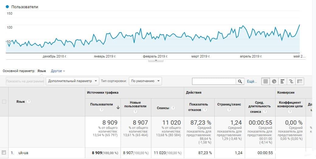Динаміка відвідуваності сайту за українськими запитами