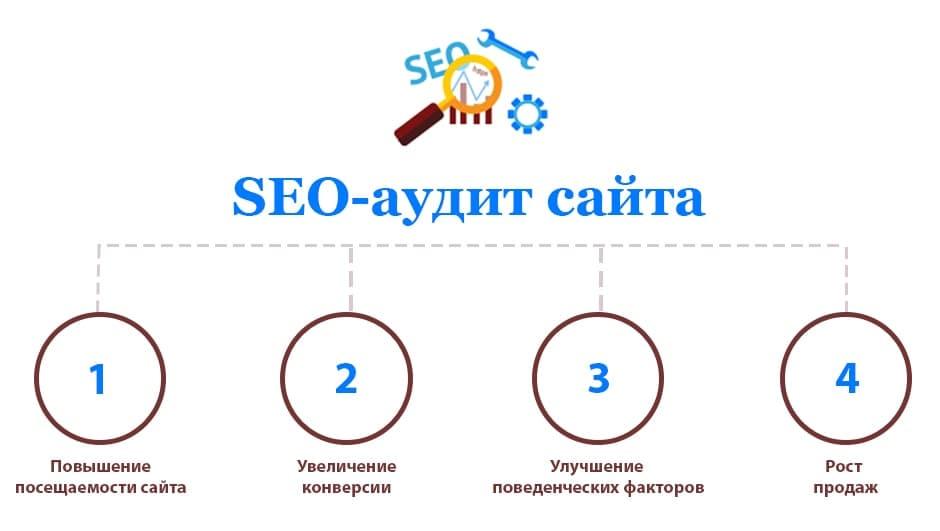 Преимущества SEO-аудита сайта