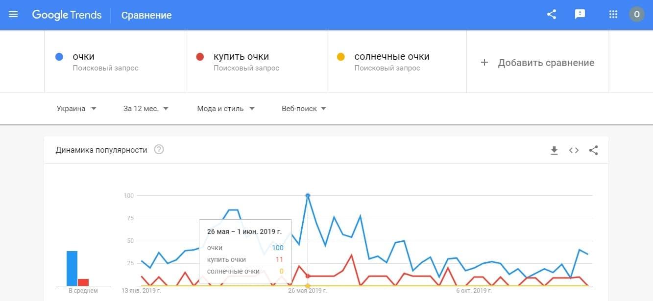Сравнительный анализ популярных запросов в онлайн-сервисе Google Trends