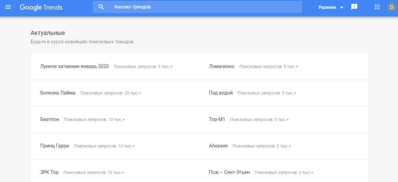 Актуальные темы онлайн-сервиса Google Trends за сутки