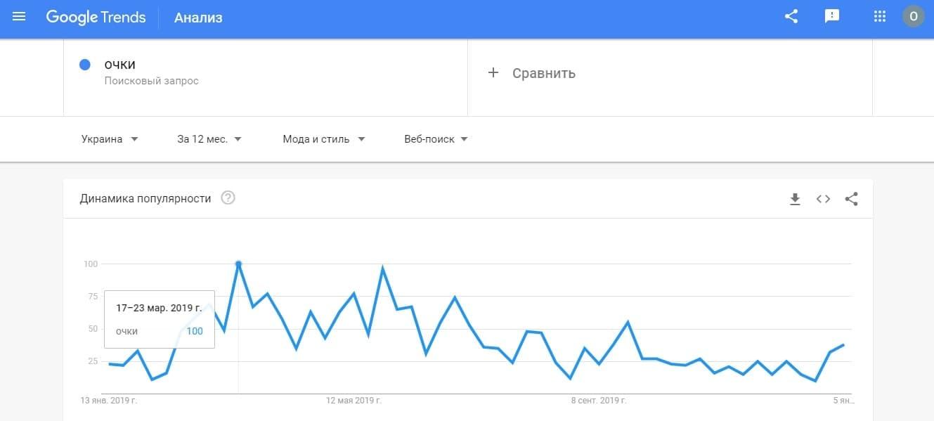 Анализ поисковых запросов в онлайн-сервисе Google Trends