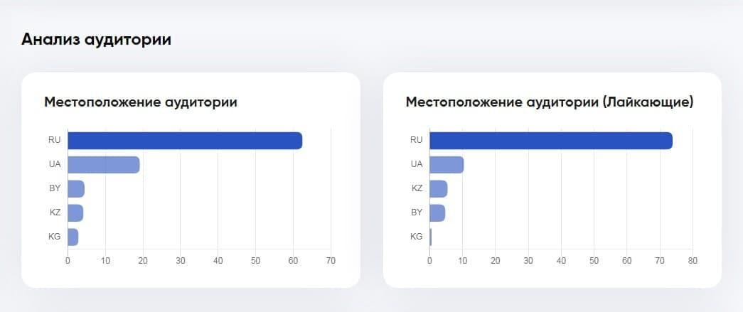 Анализ аудитории по местоположению