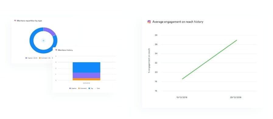 Анализ данных в виде диаграммы и графика