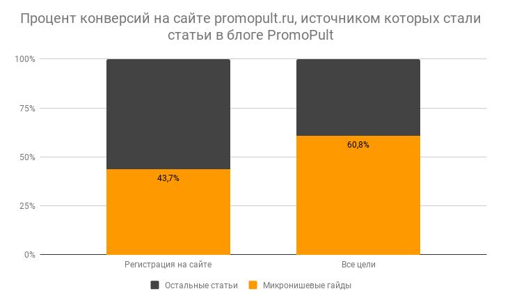 Процент конверсий на сайте PromoPult