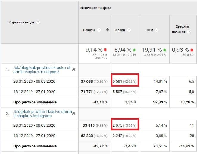 Данные о статье из Google Analytics