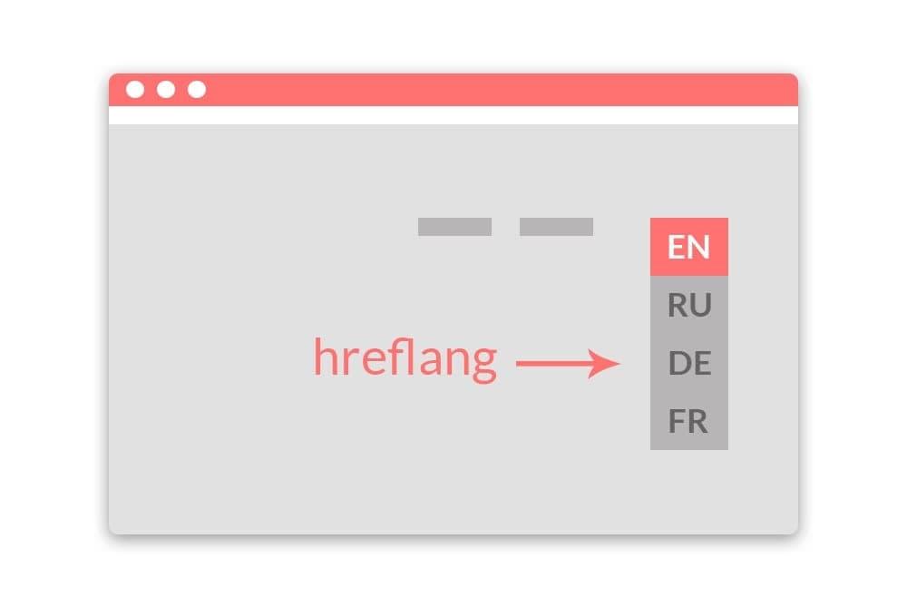 переключение языков на сайте