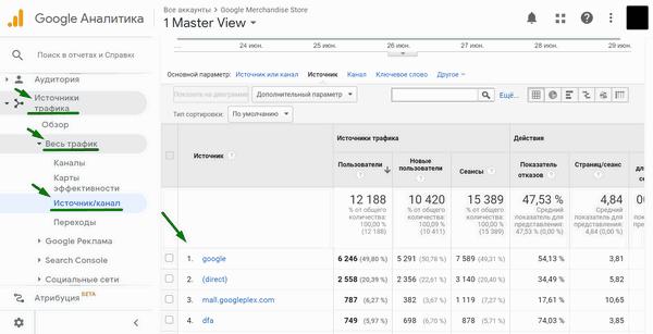 Отчёт по UTM-меткам в Google Analytics