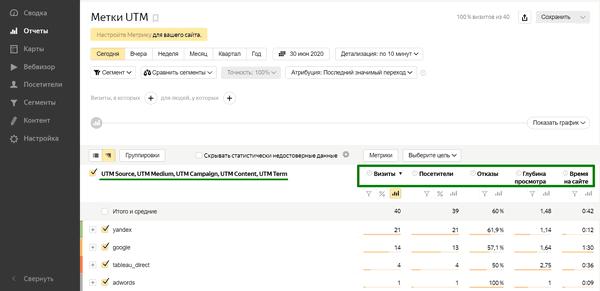 Отчёт по UTM в Яндекс.Метрике