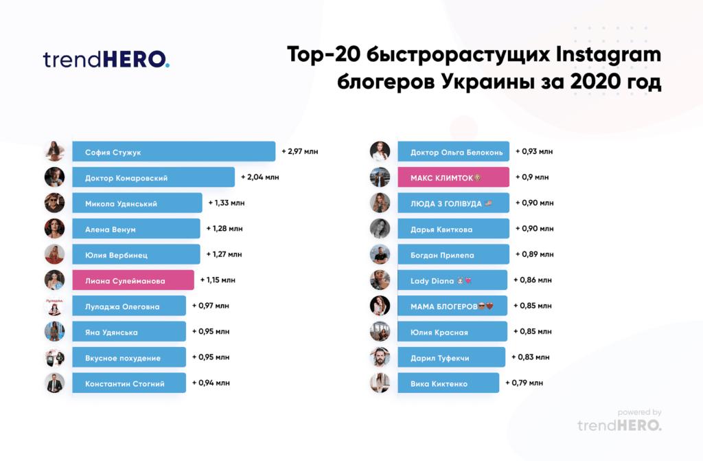 топ-20 быстрорастущих Instagram блогеров из Украины 2020 года